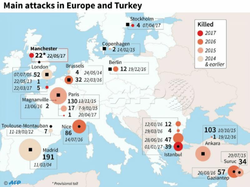یورپ میں دہشت گرد حملوں میں دگنا اضافہ