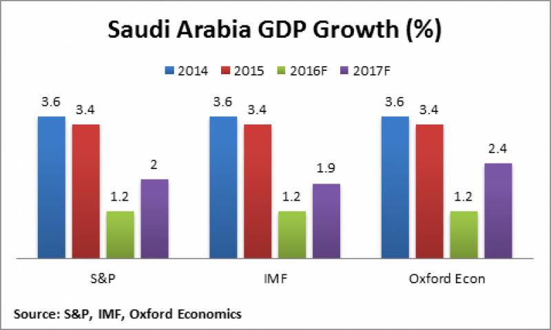 سعودی عرب میں 12 ماہ بعد اقتصادی بہتری