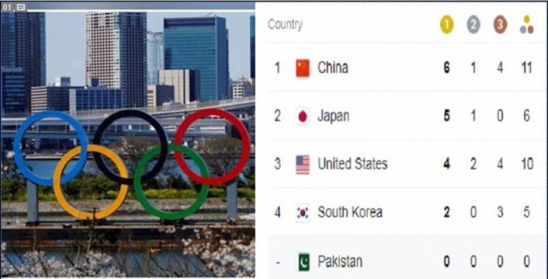 Tokyo Olympics, China, five gold medals, Japan, US, Australia
