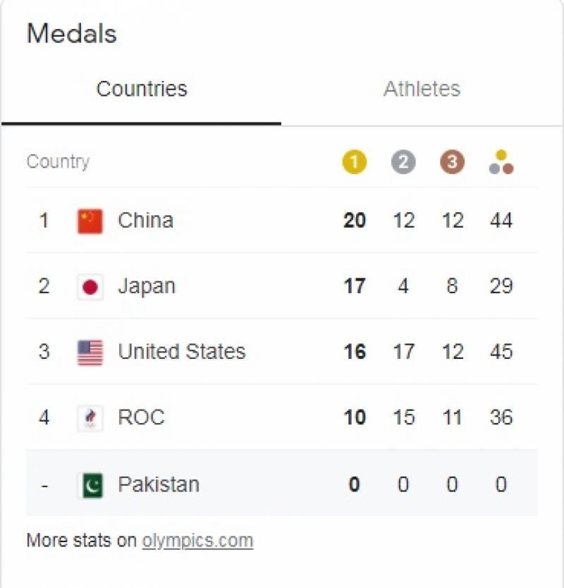 China, dominance, medal table, Tokyo Olympics, Japan