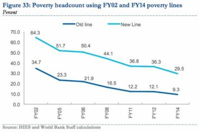 ورلڈ بینک نے غریب پاکستانیوں کے معیار زندگی میں بہتری کی تصدیق کر دی