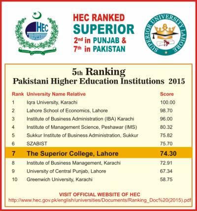 'سپیرئیر' پنجاب کی دوسری سب سے بہترین یونیورسٹی، ایچ ای سی کی رینکنگ جاری