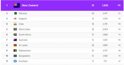 آئی سی سی کی ٹی 20 کی نئی ریکنگ ، پاکستان دوسرے نمبر پر آ گیا