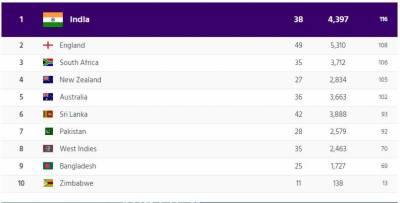 پاکستان کی ٹیسٹ کی عالمی رینکنگ میں تنزلی