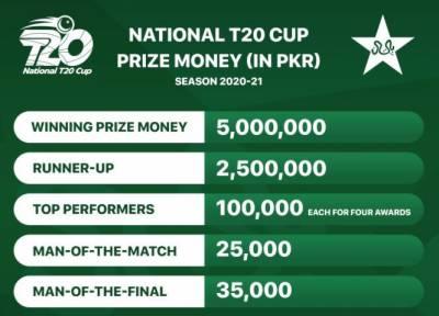نیشنل ٹی 20کپ میں بھی پیسہ ہی پیسہ،تقریباً90لاکھ روپے کی انعامی رقم تقسیم ہوگی